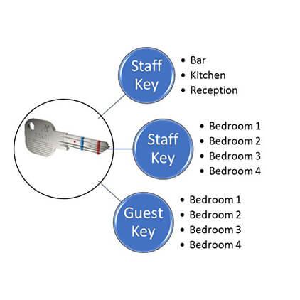 Master+Key+Suite